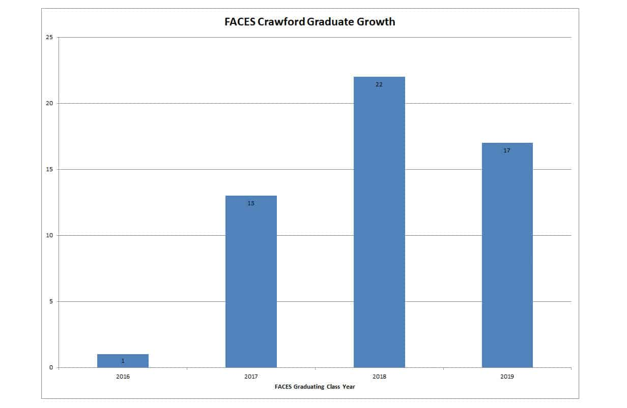 Crawford High School Graph showing FACEs Growth
