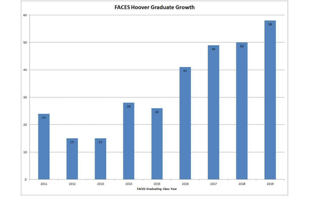 Hoover High School Graph showing FACEs Growth